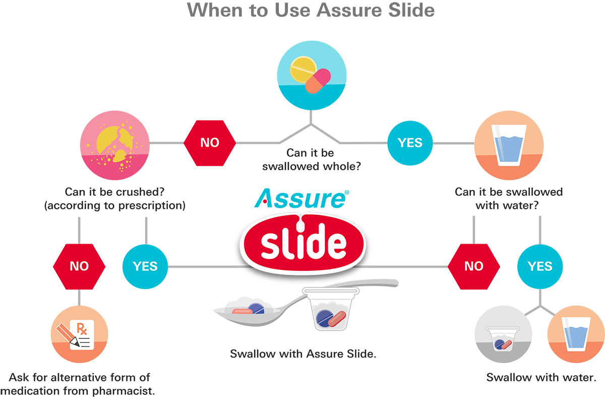 When to use Assure Slide - full size