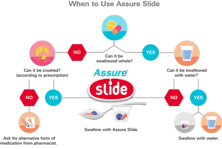 When to use Assure Slide