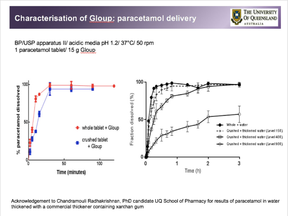 Gloup and paracetamol dissolution - full size